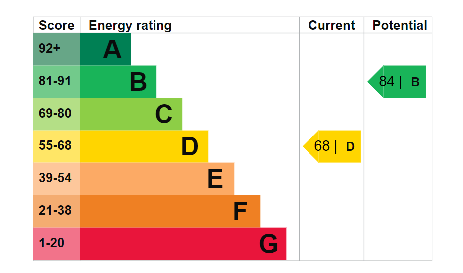 18-Orchard-Road-EPC-Graph.png